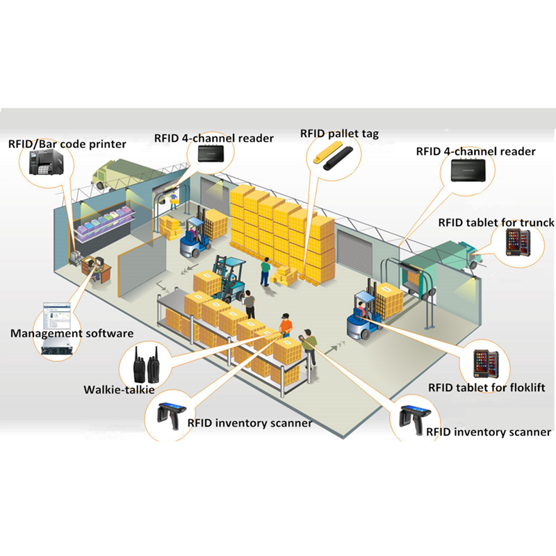 RFID Warehouse Solution